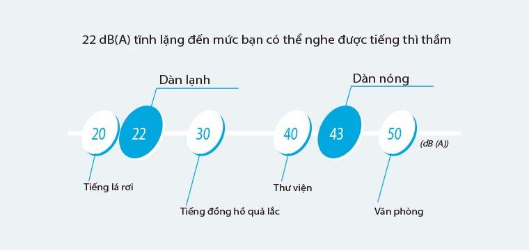 multi_daikin_van_hanh_em